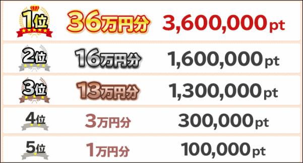 1位は36万円