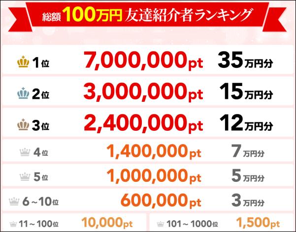 総額100万円の友達紹介