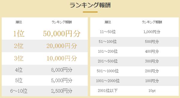 ランキング報酬1位は50000円分