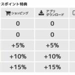 楽天市場はどのポイントサイトを経由すれば一番お得になるか比較してみた