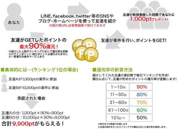 i2ipoint紹介