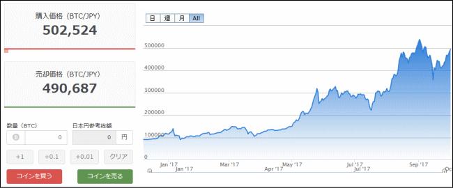 ビットコイン50万円