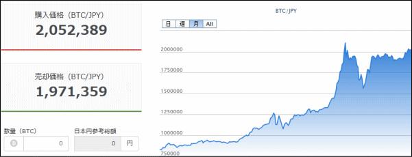 ビットコイン200万円