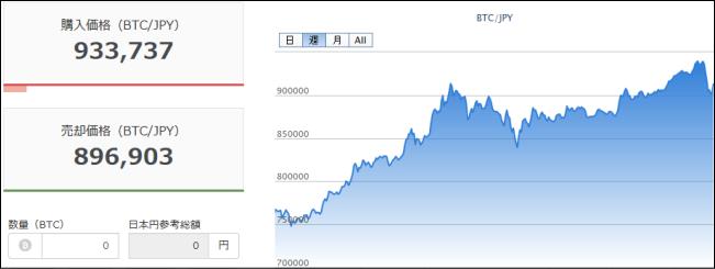 bitcoin90万円