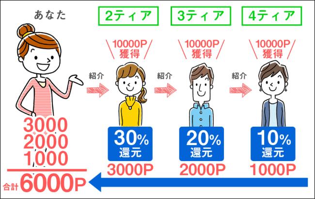 ポイぷる友達紹介