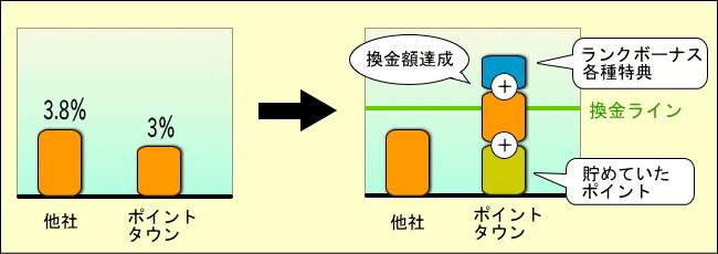 還元率グラフ