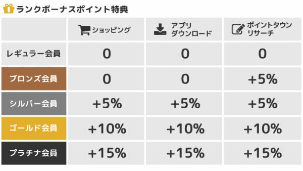 楽天証券 ポイントサイト経由2