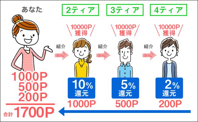ポイぷる4ティア