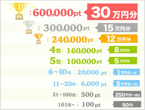 30万円稼ぐ