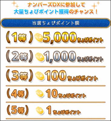 ちょびリッチ_ナンバーズ賞金