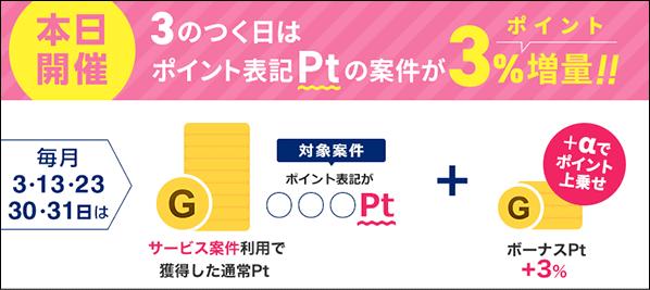 楽天証券 ポイントサイト経由3